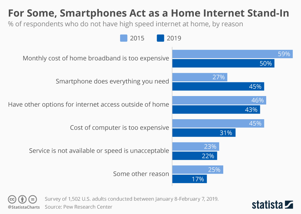 Infographic: For Some, Smartphones Act as a Home Internet Stand-In   Statista