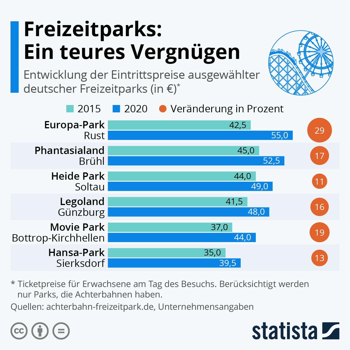 Infografik: Freizeitparks: Ein teures Vergnügen | Statista