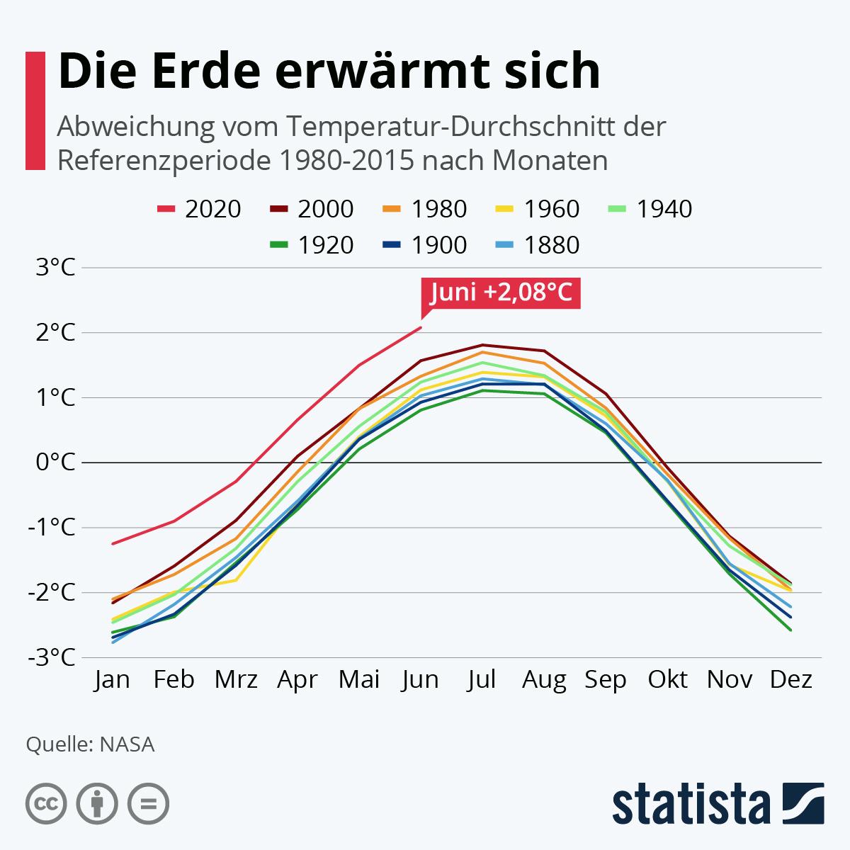 Infografik: Die Erde erwärmt sich | Statista