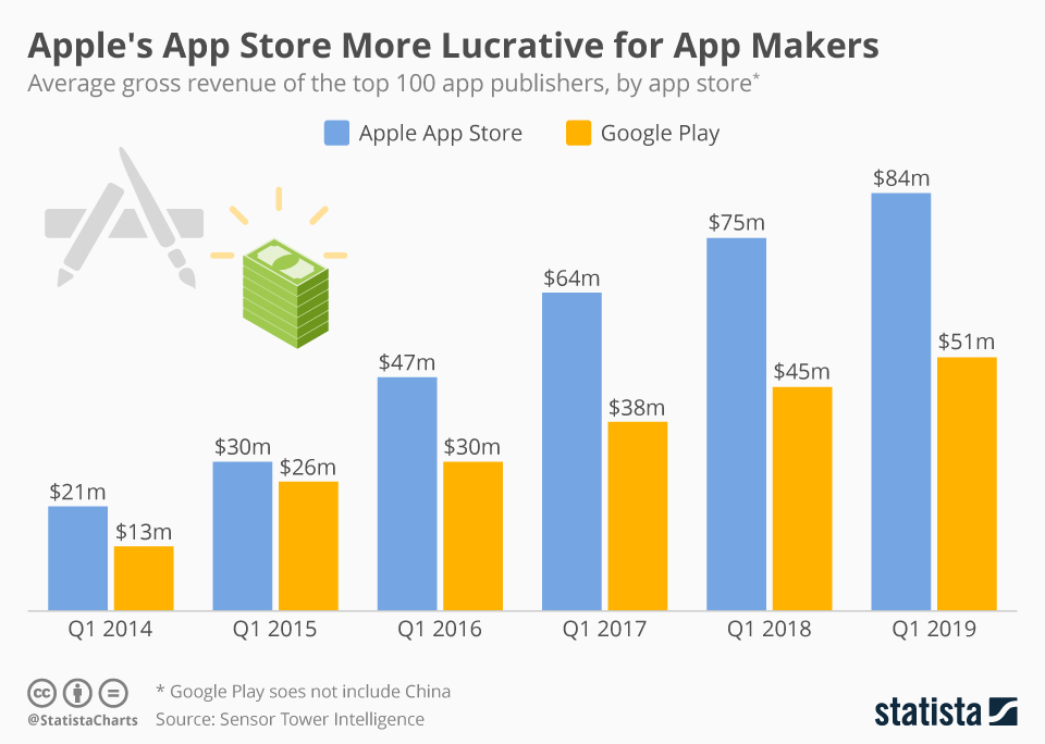 Infographic: Apple's App Store More Lucrative for App Makers | Statista