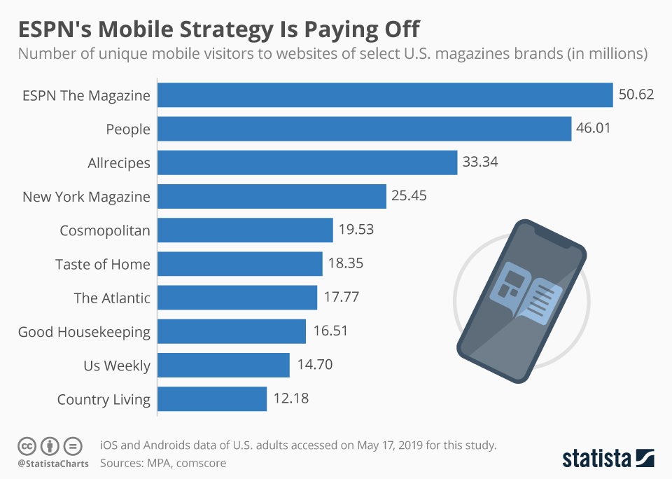 Infographic: ESPN's Mobile Strategy Is Paying Off   Statista