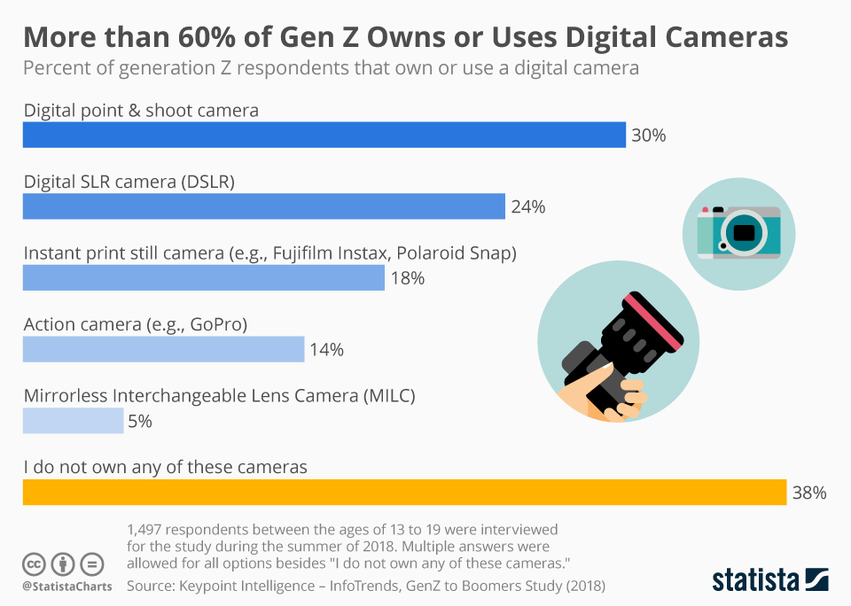 Infographic: More than 60% Owns or Uses Digital Cameras | Statista