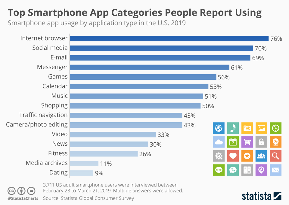 Infographic: Top Smartphone App Categories People Report Using | Statista