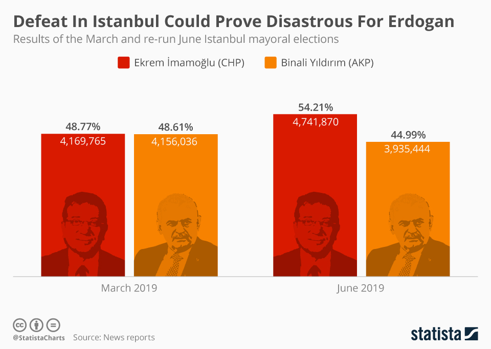 Infographic: Defeat In Istanbul Could Prove Disastrous For Erdogan  | Statista