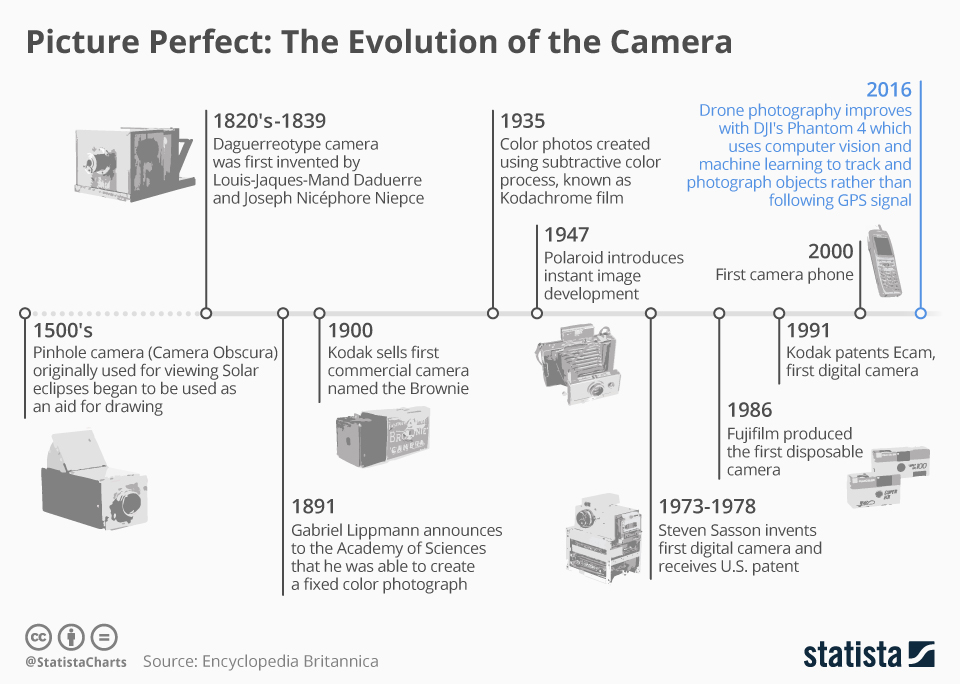 Infographic: Picture Perfect: The Evolution of the Camera | Statista