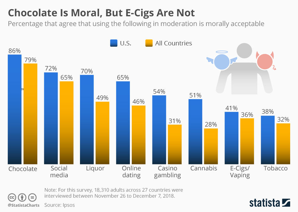 Infographic: Chocolate Is Moral, But E-Cigs Are Not | Statista