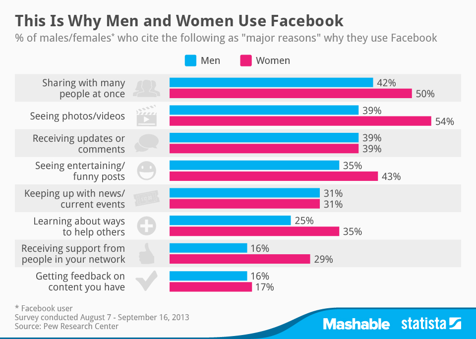 Infographic: This is Why Men and Women use Facebook | Statista