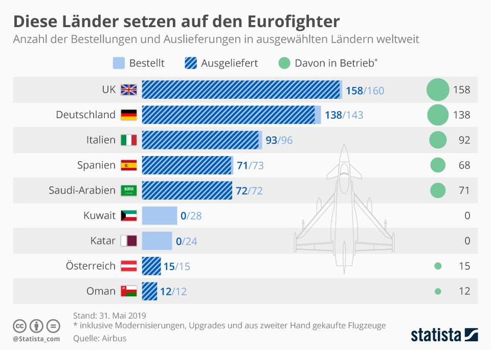 Infografik: Diese Länder setzen auf den Eurofighter | Statista