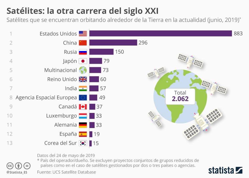 Infografía: Satélites: la carrera por controlar las comunicaciones globales | Statista