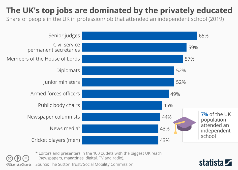 Infographic: The UK's top jobs are dominated by the privately educated | Statista