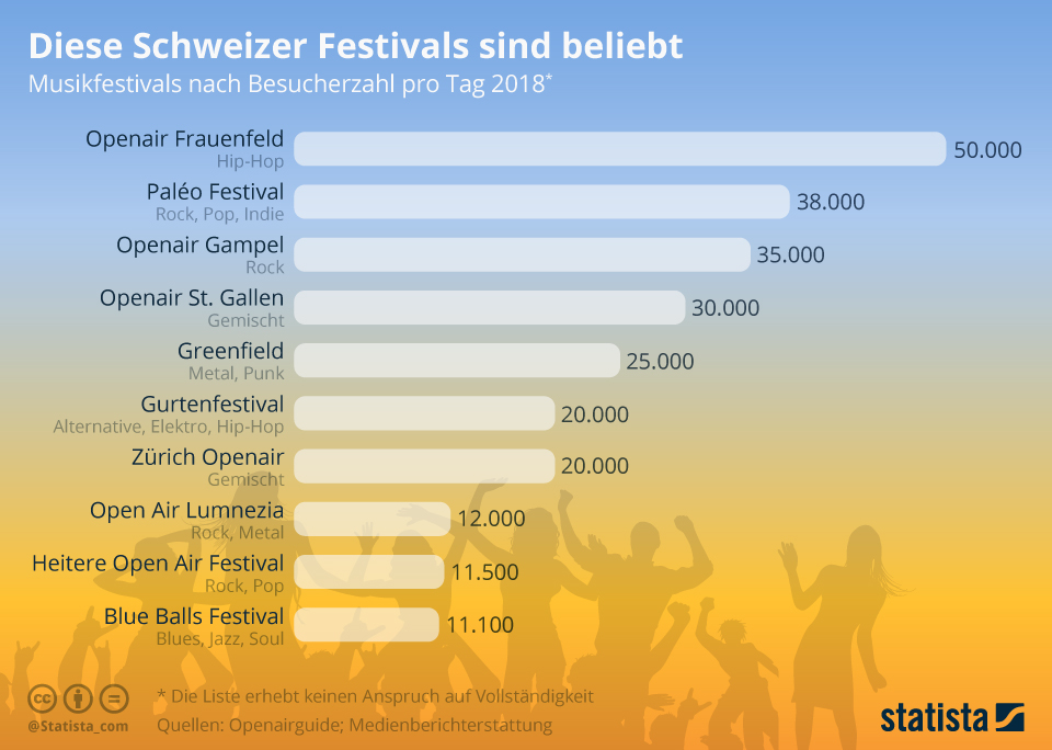 Infografik: Diese Schweizer Festivals sind beliebt | Statista