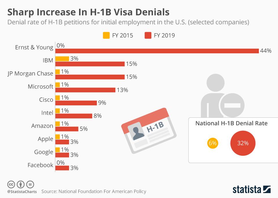 Infographic: Sharp Increase In H-1B Visa Denials | Statista