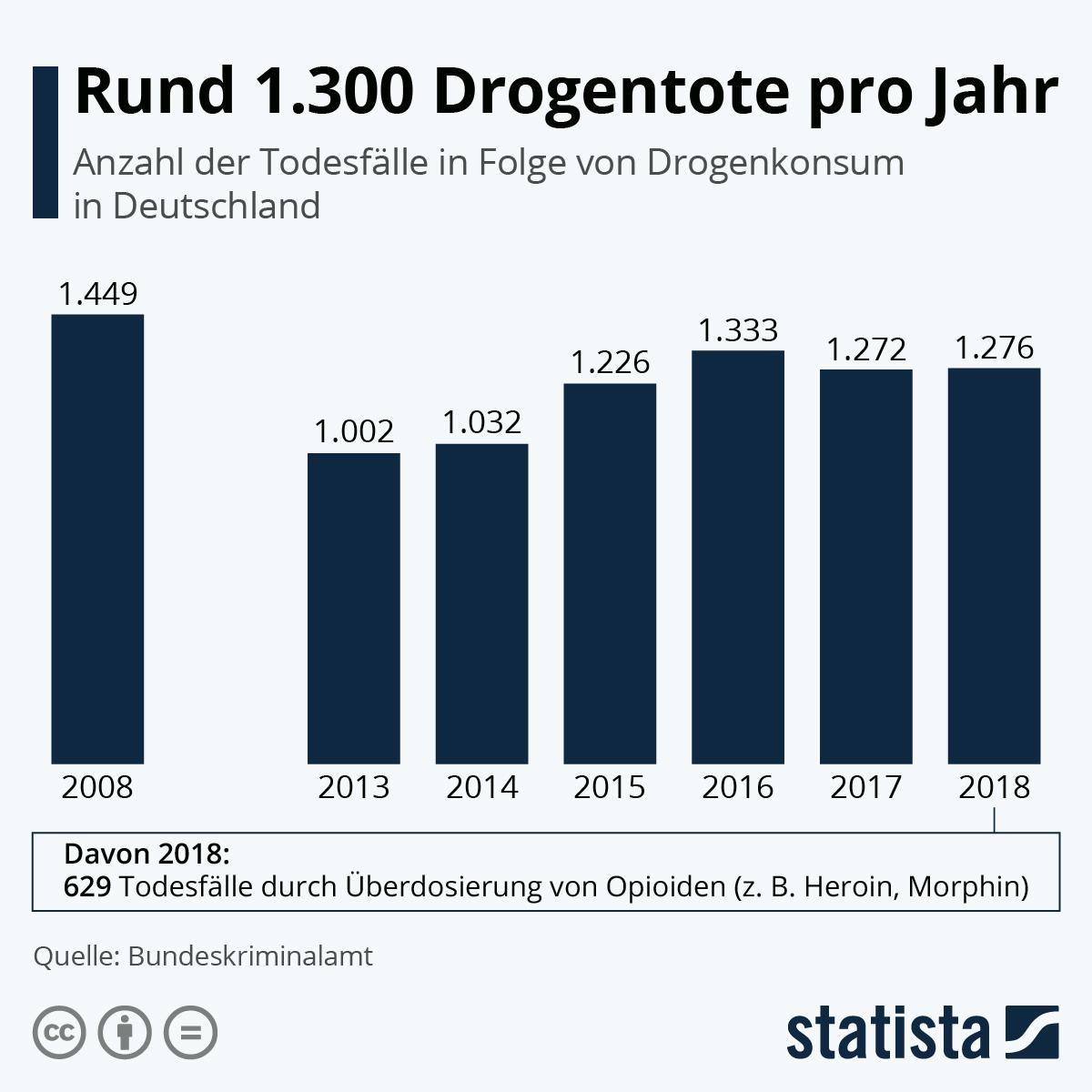 Drogentote Deutschland Statistik 2021
