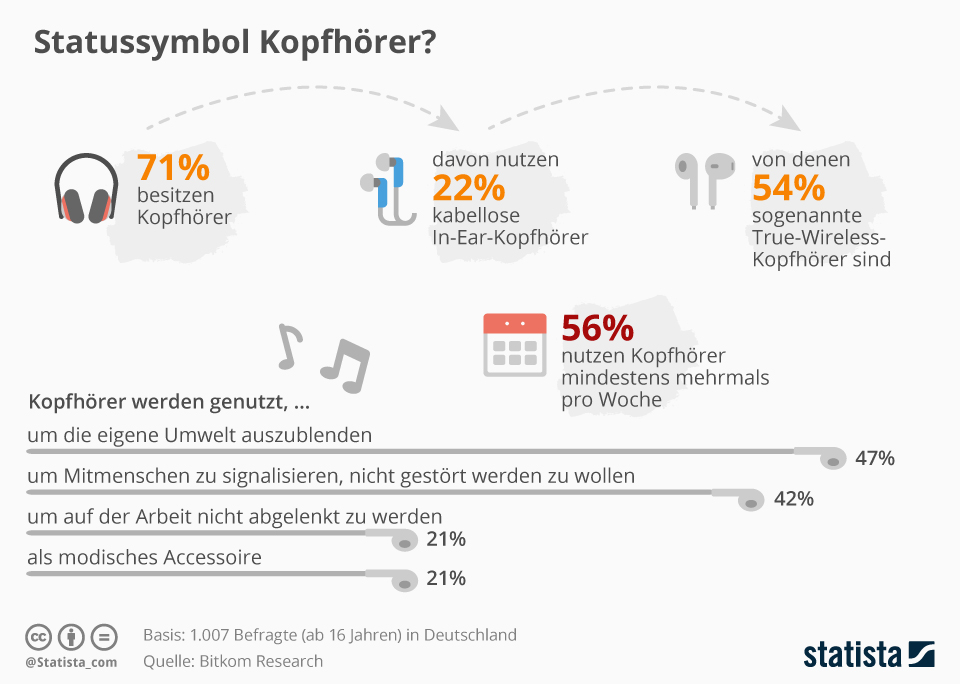 Infografik:  Statussymbol Kopfhörer? | Statista