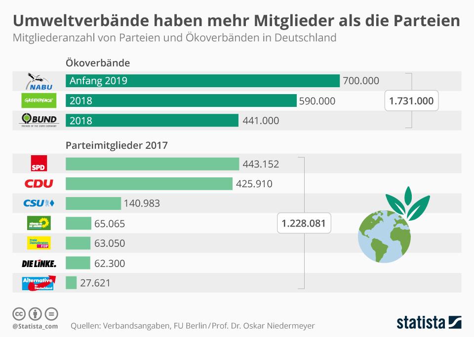 Infografik: Umweltverbände haben mehr Mitglieder als die Parteien | Statista