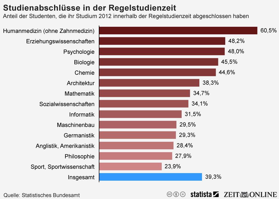 Infografik: Nur knapp 40 Prozent der Studierenden schließen ihr Studium in der Regelstudienzeit ab | Statista