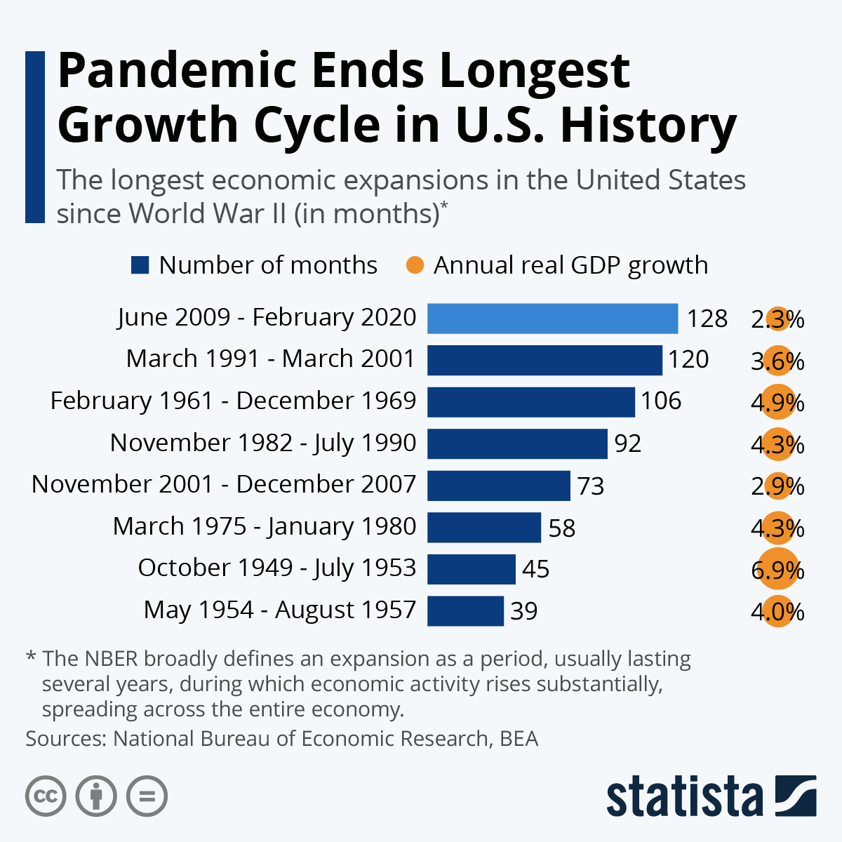 Infographic: Pandemic Ends Longest Growth Cycle in U.S. History | Statista