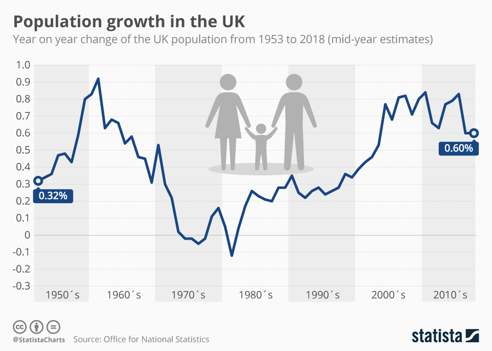 Infographic: Population growth in the UK | Statista