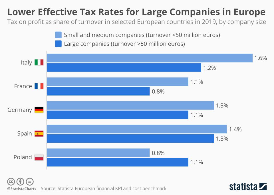 Infographic: Lower Effective Tax Rates for Large Companies in Europe | Statista