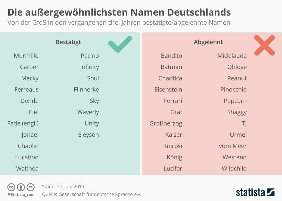Infografik: Die außergewöhnlichsten Namen Deutschlands | Statista