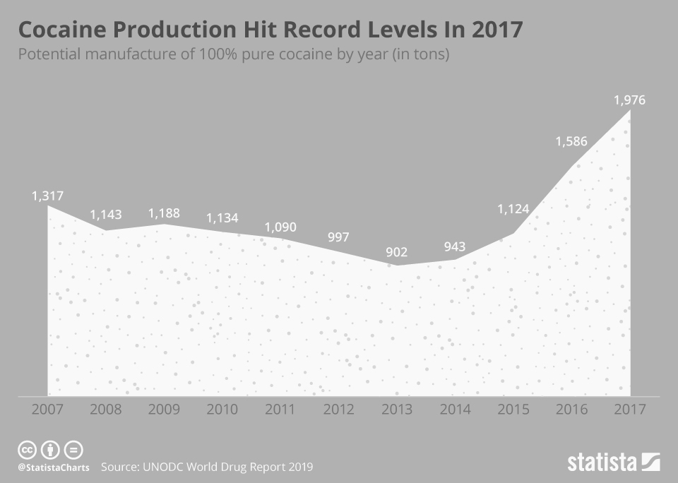 Infographic: Cocaine Production Hit Record Levels In 2017 | Statista