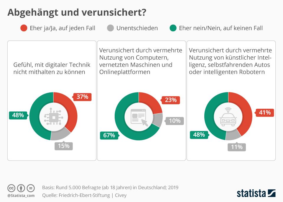 Infografik: Abgehängt und verunsichert?   Statista