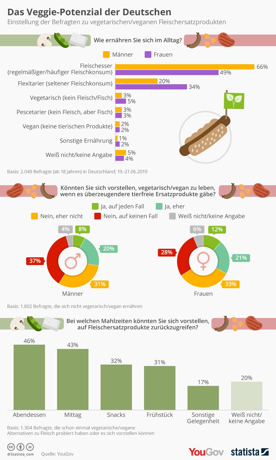 Infografik: Das Veggie-Potenzial der Deutschen | Statista
