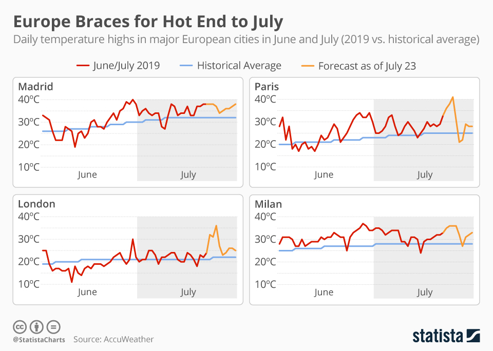Infographic: Europe Braces for Hot End to July | Statista