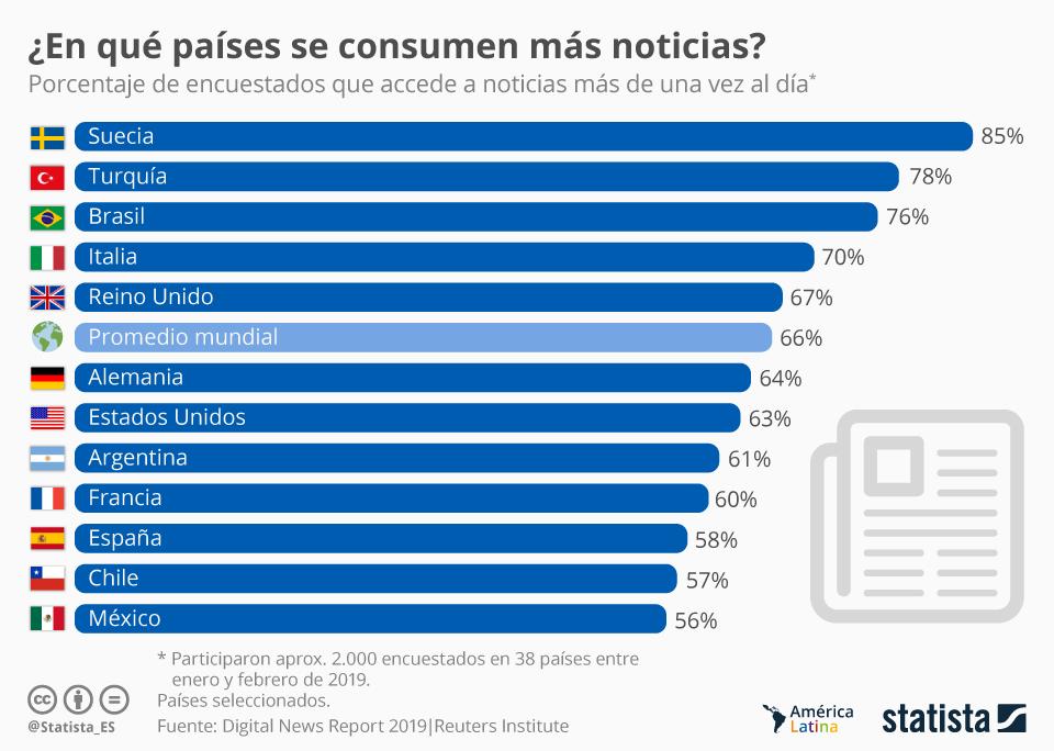 Infografía: Los mexicanos, entre los ciudadanos que menos noticias consumen en el mundo | Statista