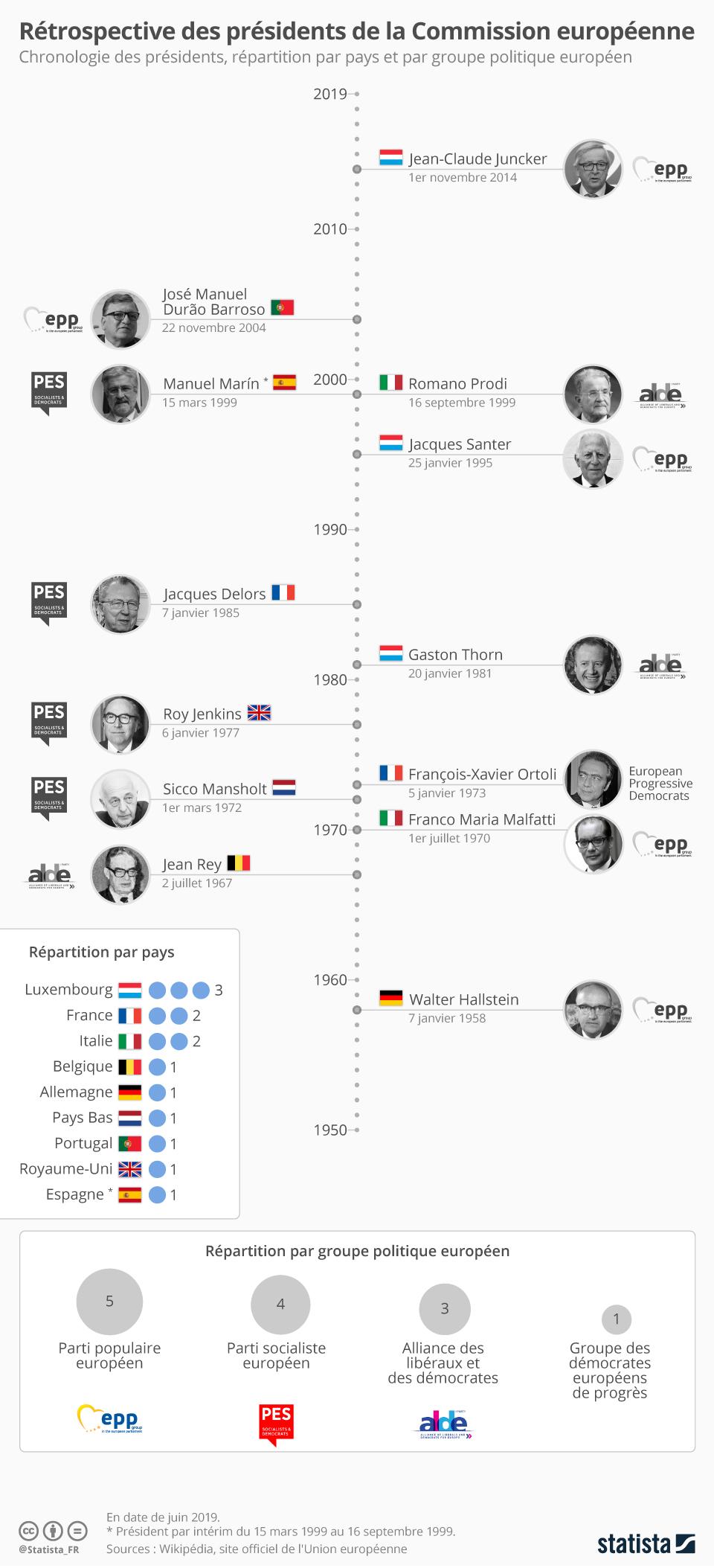 Infographie: Les présidents qui se sont succédés à la tête de la Commission européenne | Statista