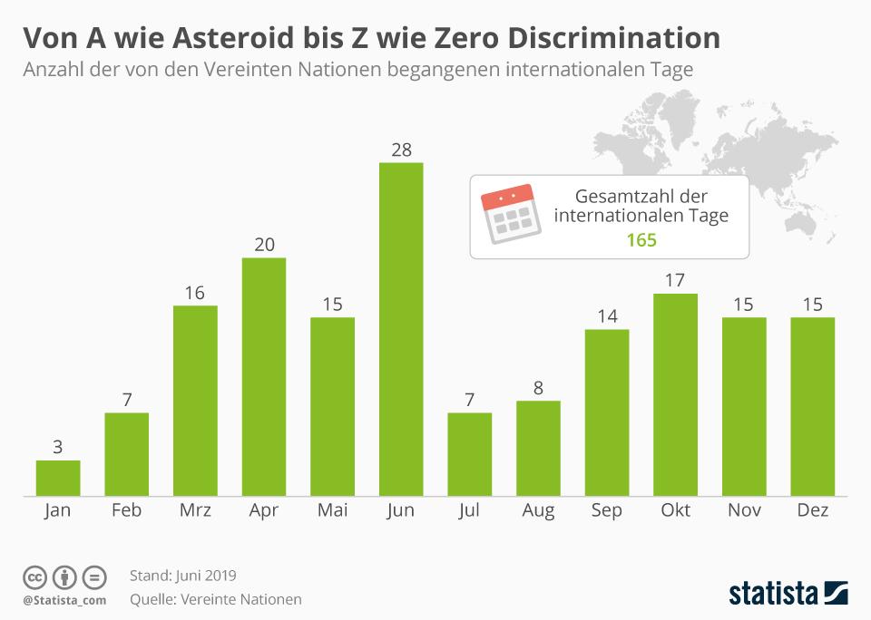 Infografik: Von A wie Asteroid bis Z wie Zero Discrimination | Statista