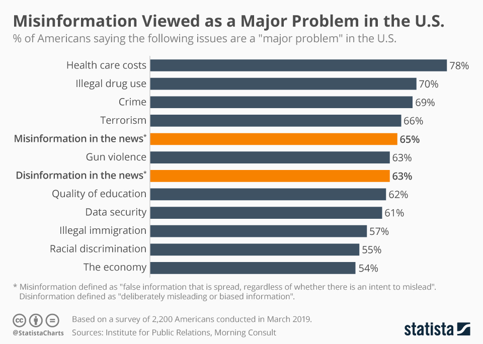 Infographic: Misinformation Viewed as a Major Problem in the U.S. | Statista