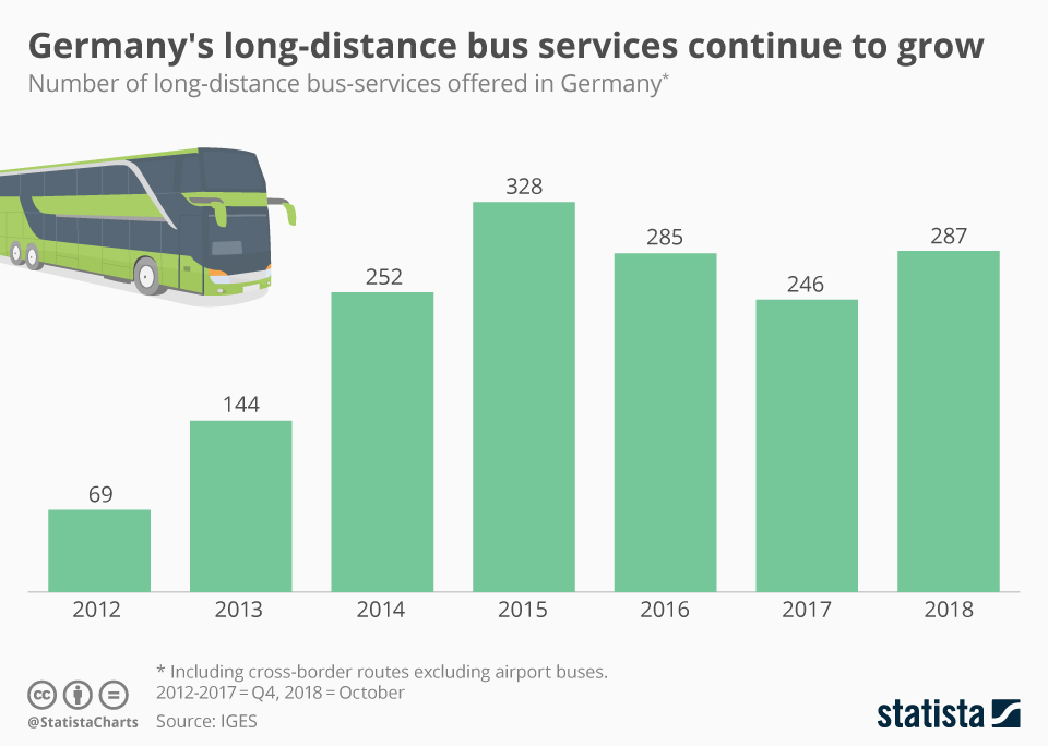 Infographic: Germany's long-distance bus services continue to grow    Statista
