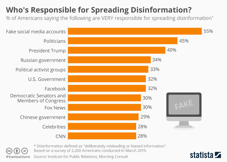 Infographic: Who's Responsible for Spreading Disinformation? | Statista
