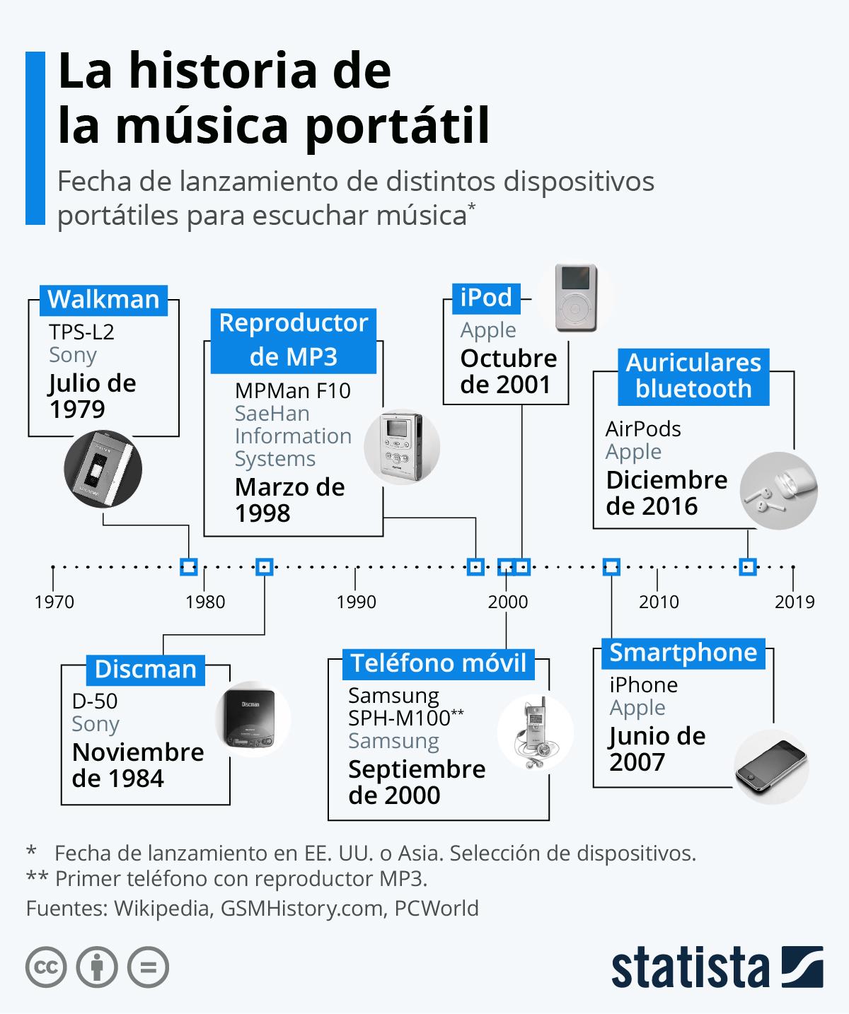 Infografía: Con la música a otra parte | Statista