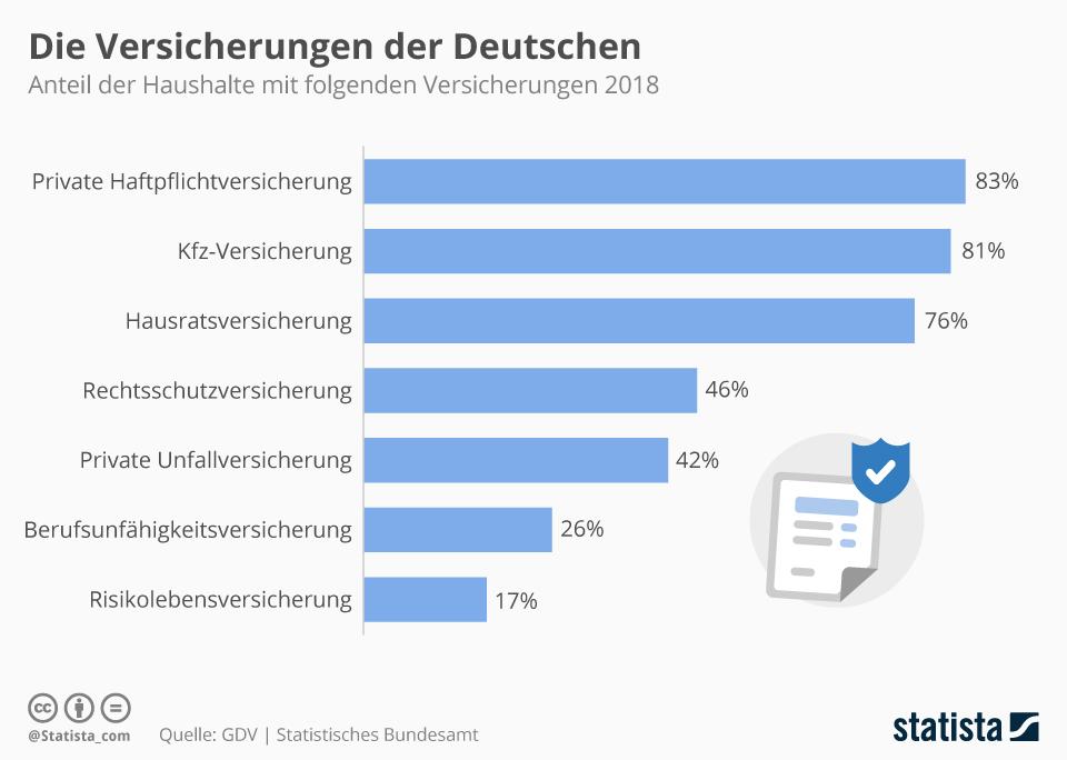 Infografik: Die Versicherungen der Deutschen | Statista