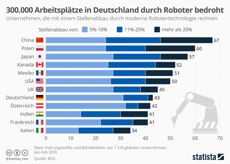Infografik: 300.000 Arbeitsplätze in Deutschland durch Robotor bedroht | Statista