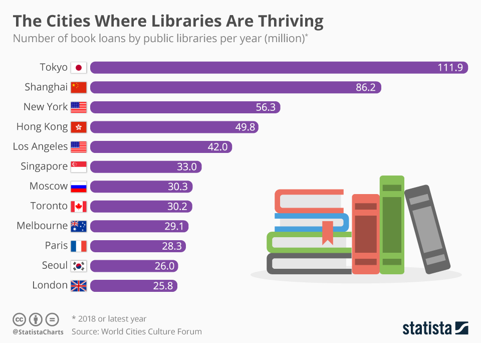 Infographic: The Cities Where Libraries Are Thriving | Statista