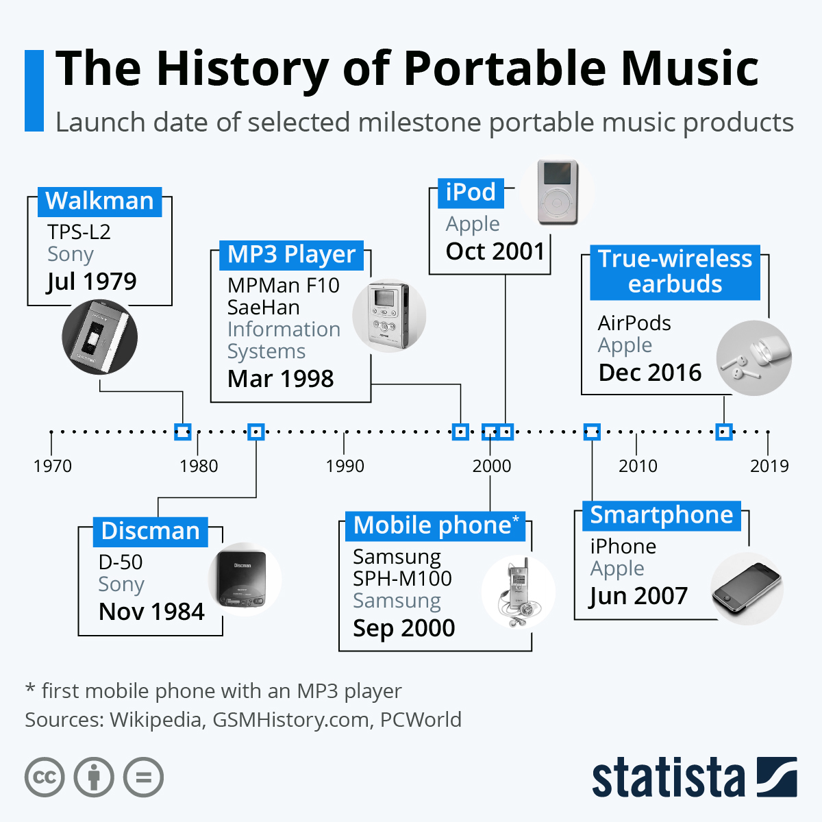 Infographic: The History of Portable Music | Statista