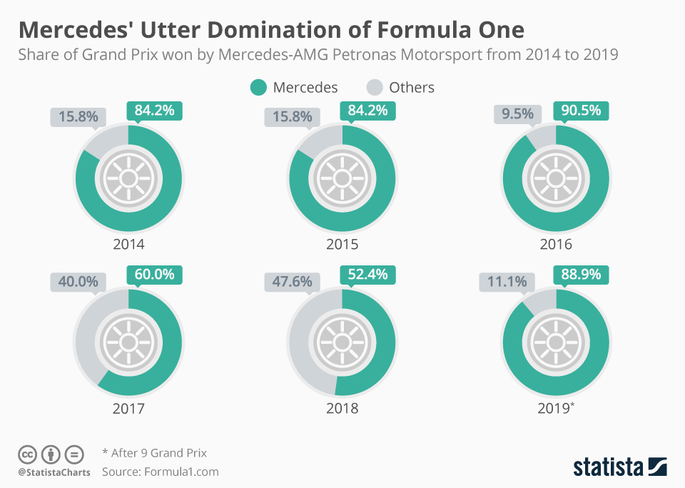 Infographic: Mercedes' Utter Domination of Formula One | Statista