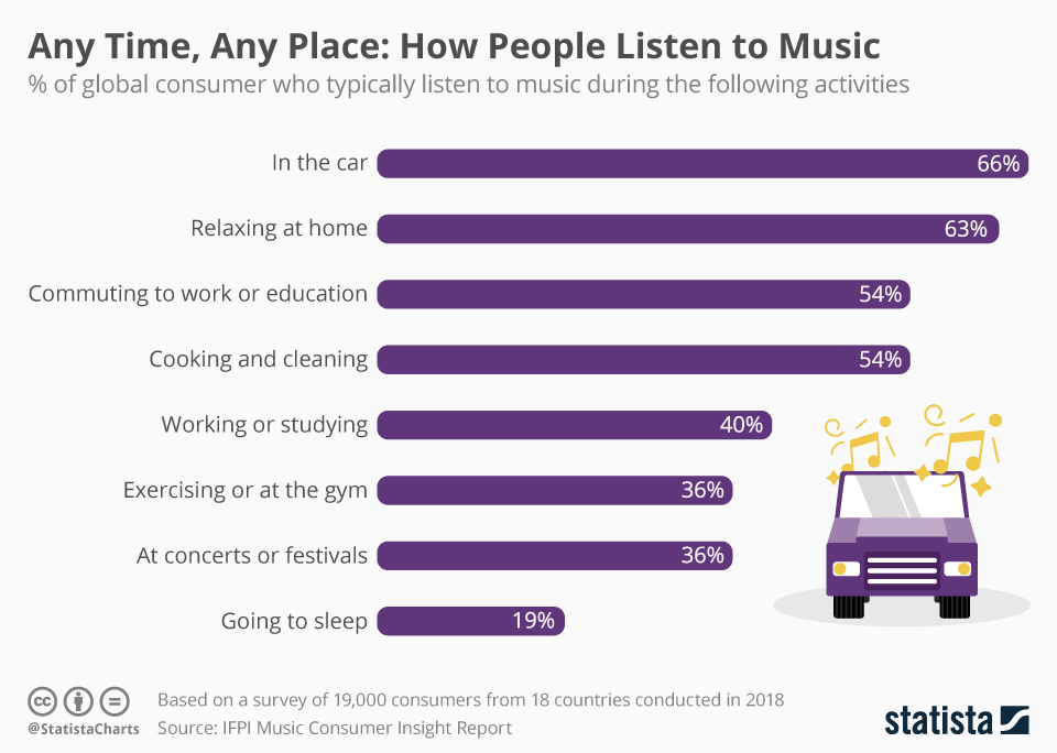 Infographic: Any Time, Any Place: How People Listen to Music | Statista