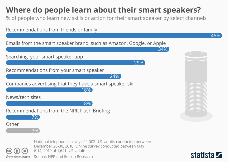 Infographic: Where do people learn about their smart speakers? | Statista