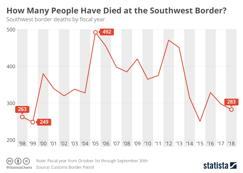 Infographic: How Many People Have Died at the Southwest Border? | Statista