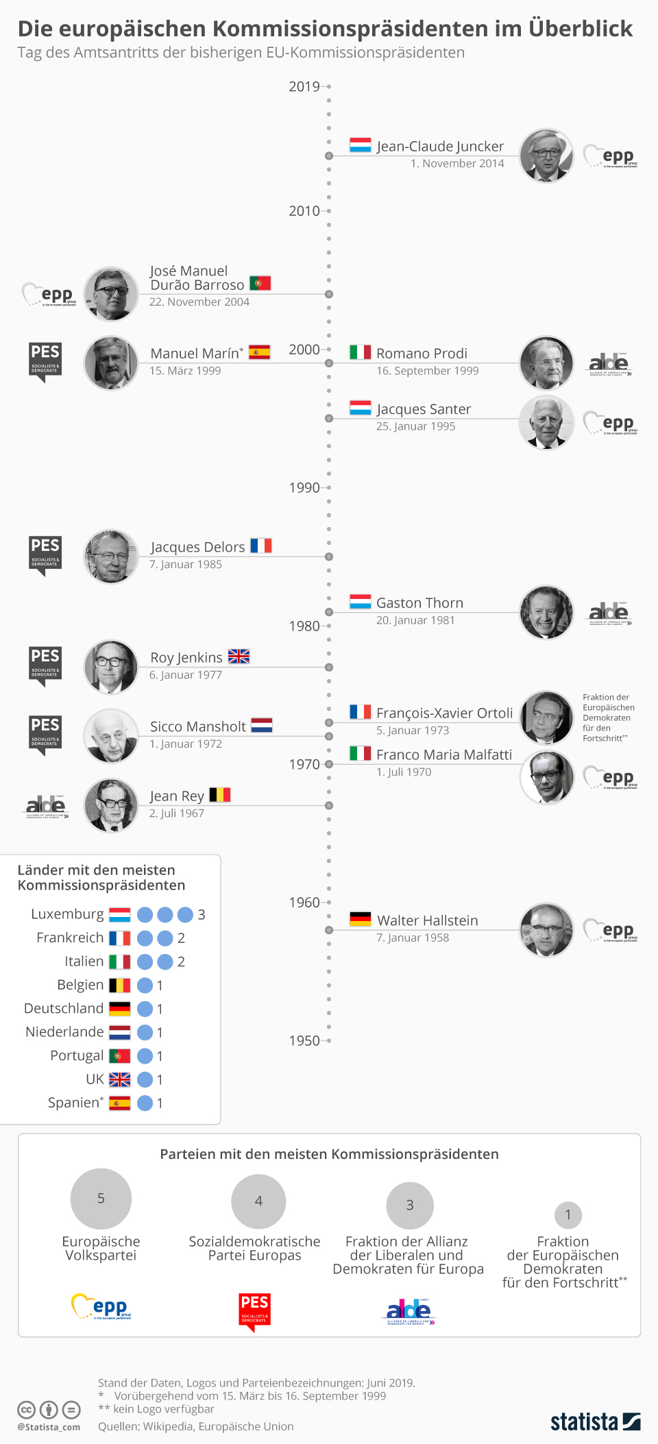 Infografik: Die europäischen Kommissionspräsidenten im Überblick | Statista