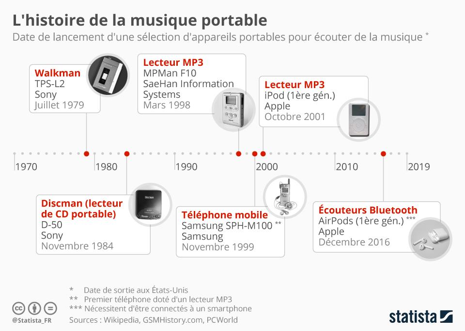 Infographie: L'histoire de la musique portable | Statista