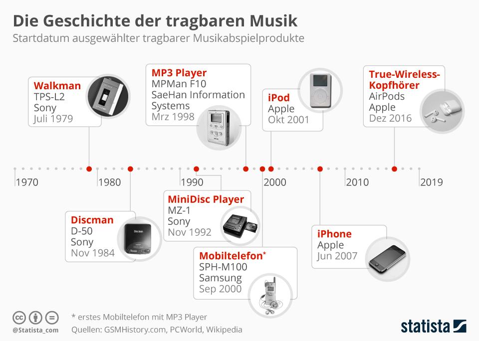 Infografik: Die Geschichte der tragbaren Musik | Statista