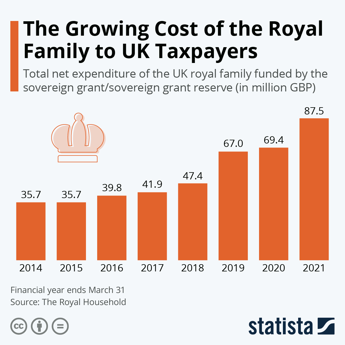 Infographic: The Growing Cost of the Royal Family to UK Taxpayers | Statista