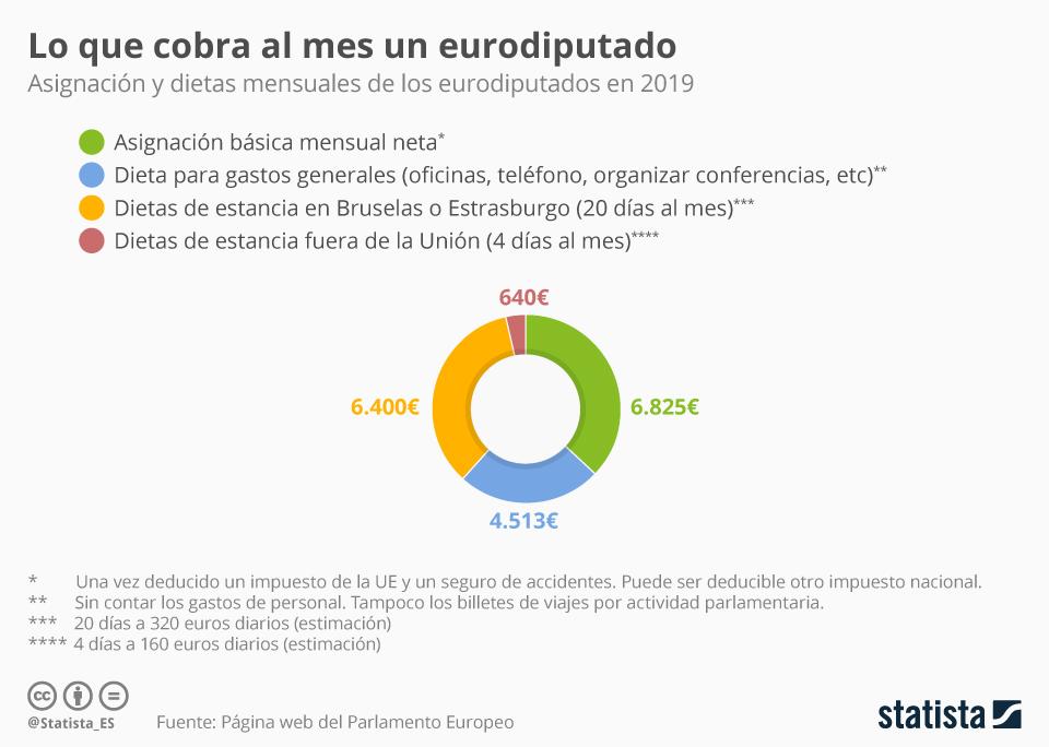 Infografía: ¿Cuánto cobra un eurodiputado? | Statista