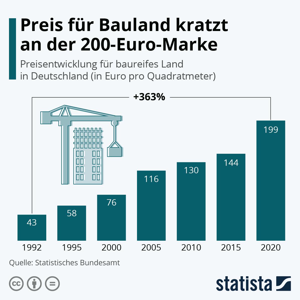 Infografik: Bauland wird teurer | Statista