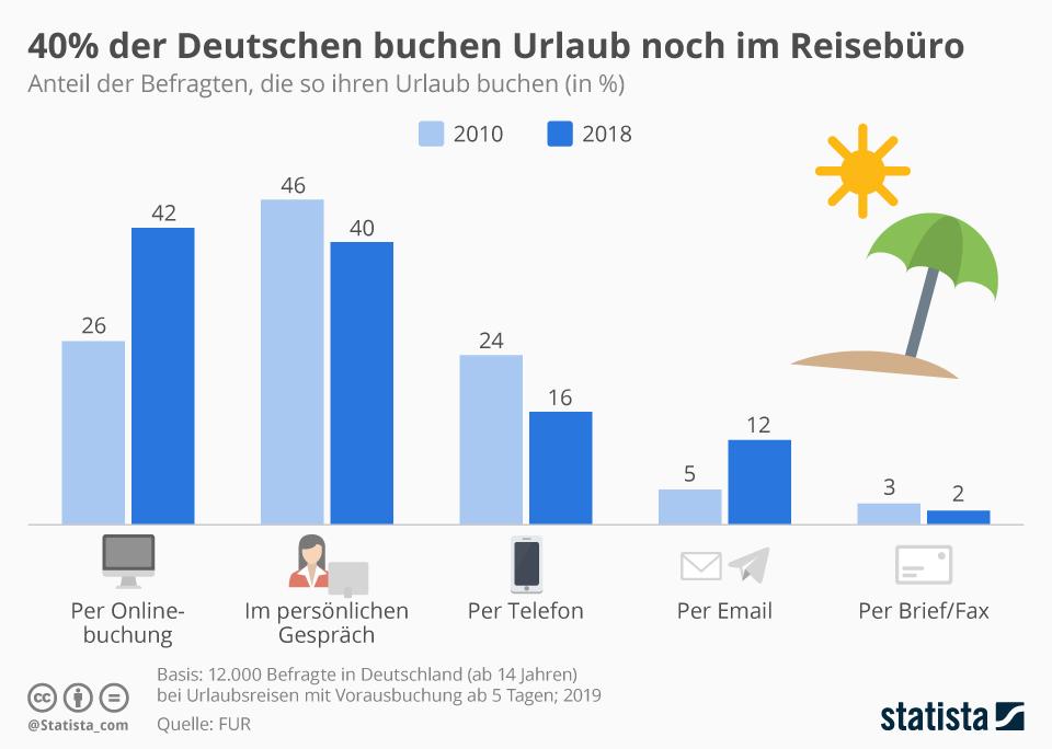Infografik: 40% der Deutschen buchen Urlaub noch im Reisebüro | Statista